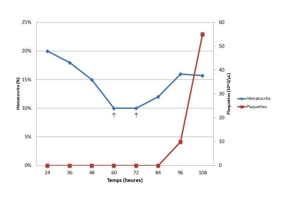 Figure 3. Suivi de l'hématocrite et de la numération plaquettaire au cours de l'hospitalisation de Vickie. Les flèches représentent chacune la réalisation d'une transfusion de sang frais.